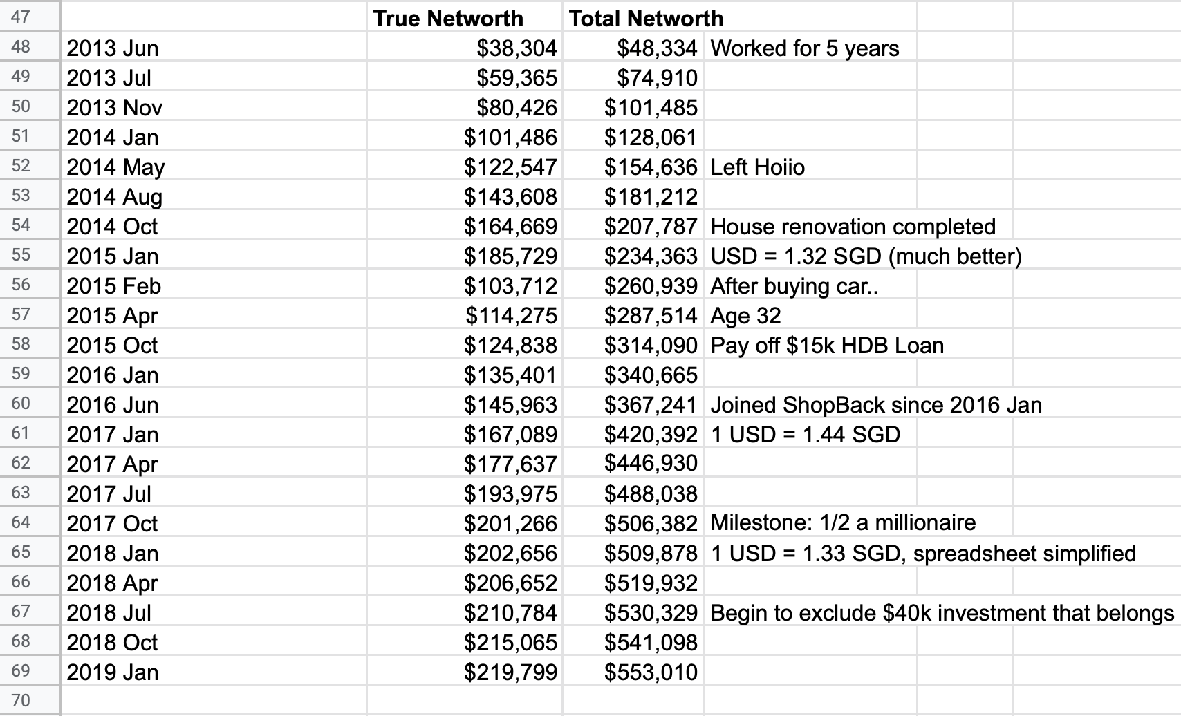 My Networth History