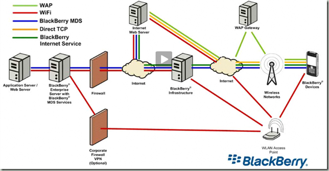 BlackBerry Network Diagram